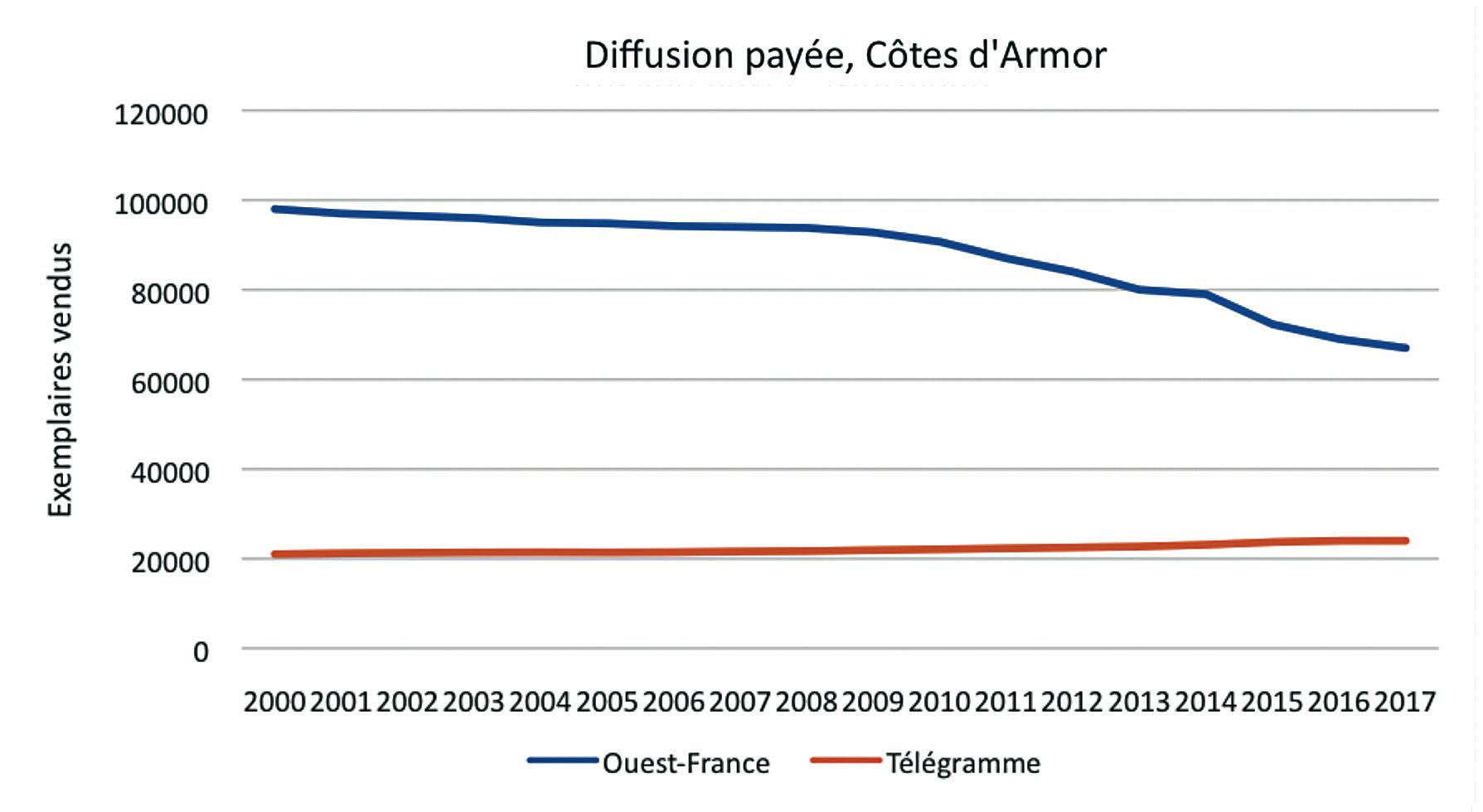 b8ae235da50 Évolution de la diffusion payée (Côtes d Armor) (source   OJD ACPM)